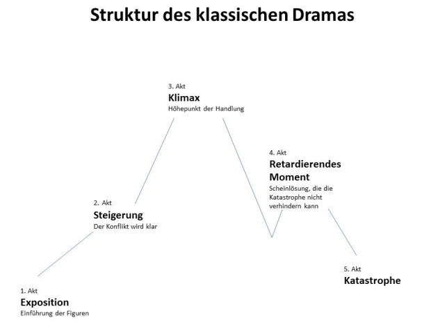 Struktur Drama