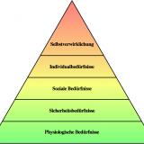 Maslowsche Bedürfnispyramide. Quelle: Wikipedia.com